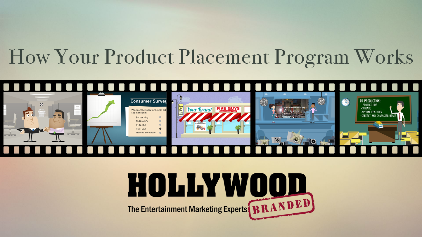 How_Your_Product_Placement_Program_Works